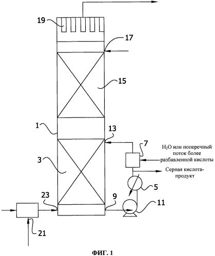 Регенерация энергии при производстве серной кислоты