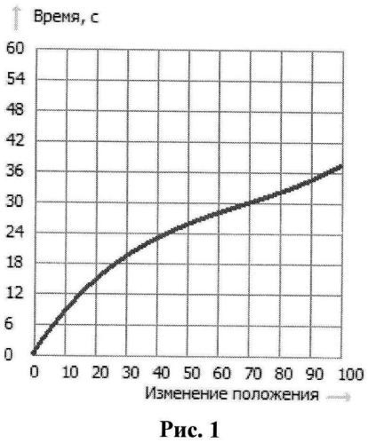 Способ моделирования технологических процессов на газовом промысле