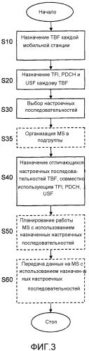 Способ увеличения адресного пространства для мобильных терминалов в сети беспроводной связи