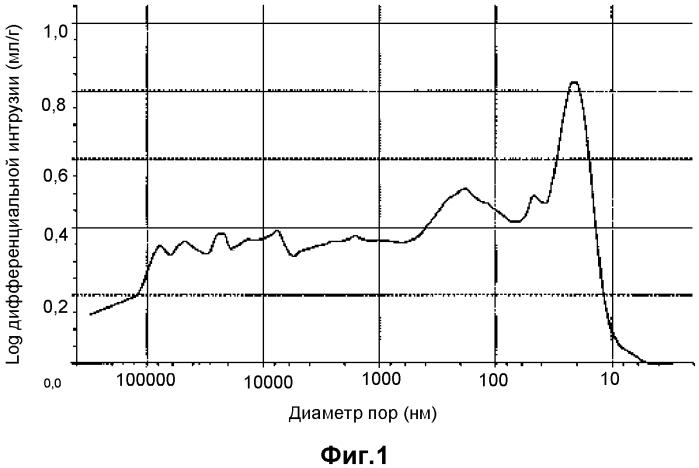 Композиция на основе оксида циркония и по меньшей мере одного оксида редкоземельного элемента, отличного от церия, с конкретной пористостью, способы ее получения и ее применение в катализаторах
