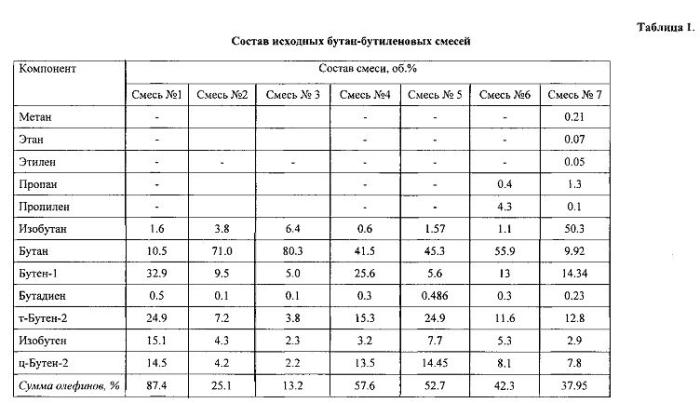 Способ получения карбонильных соединений с2-с4