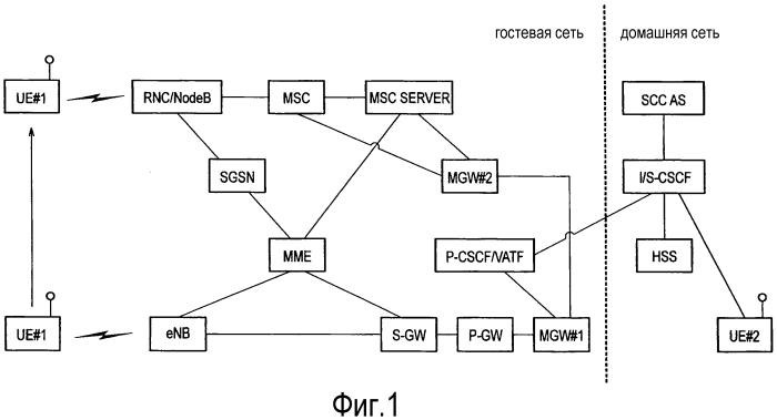 Способ мобильной связи и система мобильной связи