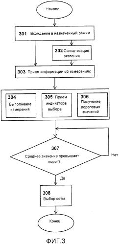 Выбор соты в системе сотовой связи