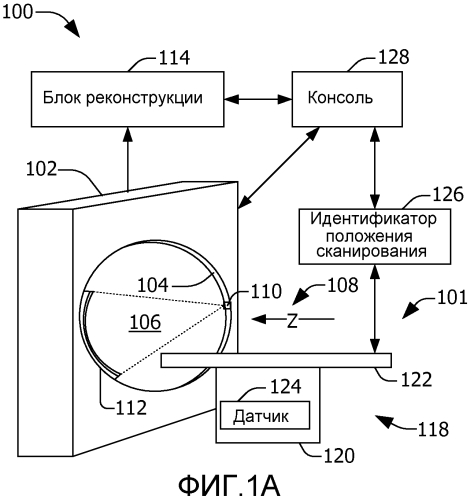 Идентификатор положения начала и/или конца сканирования