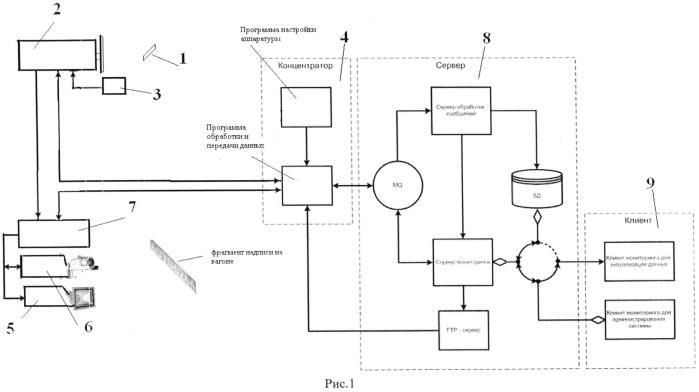 Система автоматической идентификации движения железнодорожных объектов на замкнутой территории