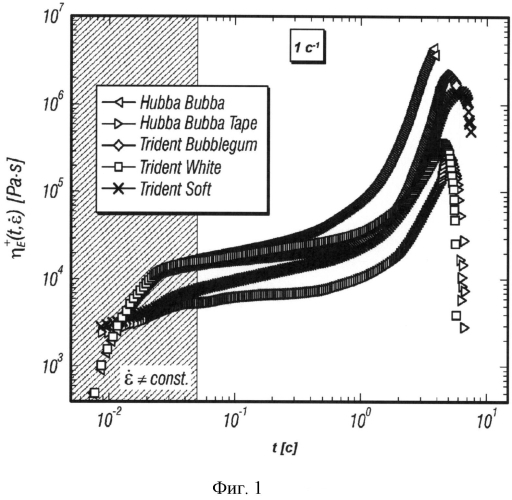 Способ отбора жевательной резинки с использованием нелинейной реологии