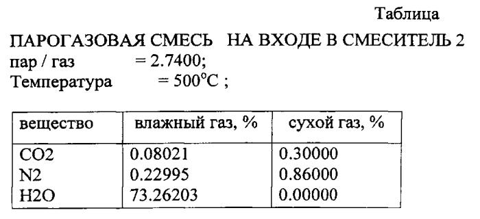 Способ конверсии метана