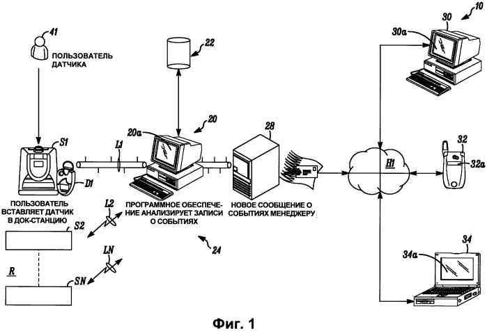 Система и способ управления газовыми датчиками