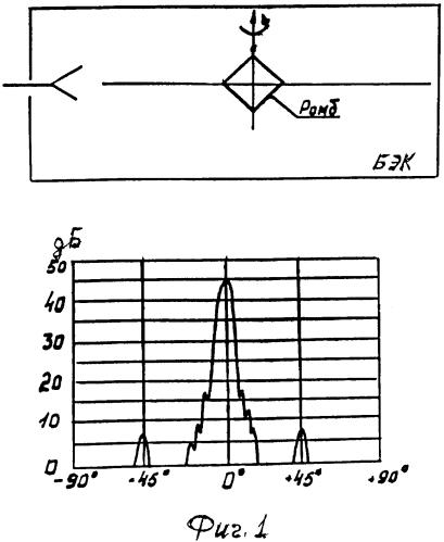 Способ измерения отражательных характеристик безэховой камеры