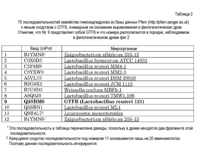 Глюкоолигосахариды, включающие (альфа 1-4) и (альфа-1-6) гликозидные связи, их применение и способы их получения