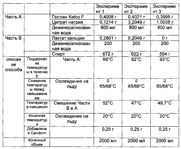 Способ суспендирования частиц в алкогольной жидкой композиции и соответствующая жидкая композиция