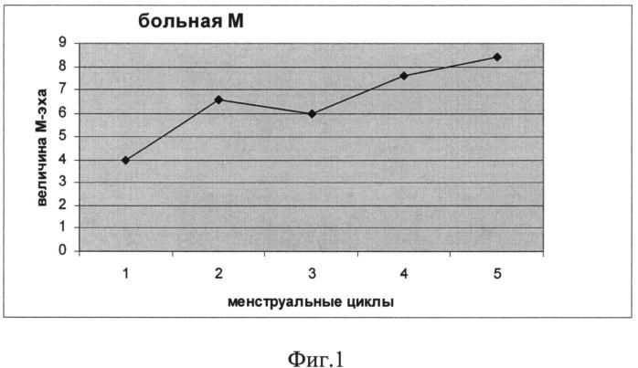 Способ лечения бесплодия на фоне хронического эндометрита с гипоплазией эндометрия