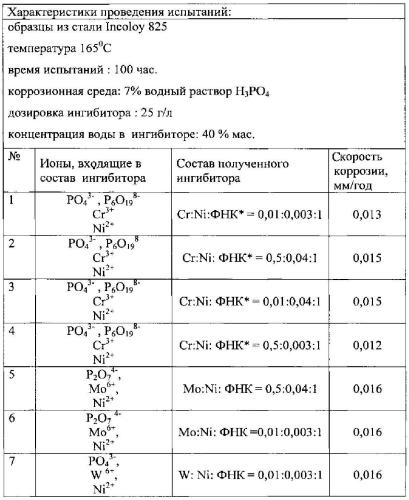 Ингибитор для защиты от коррозии реакционного оборудования