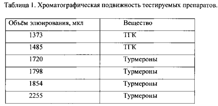 Липосомальное наносредство на основе продуктов, полученных из корневищ куркумы