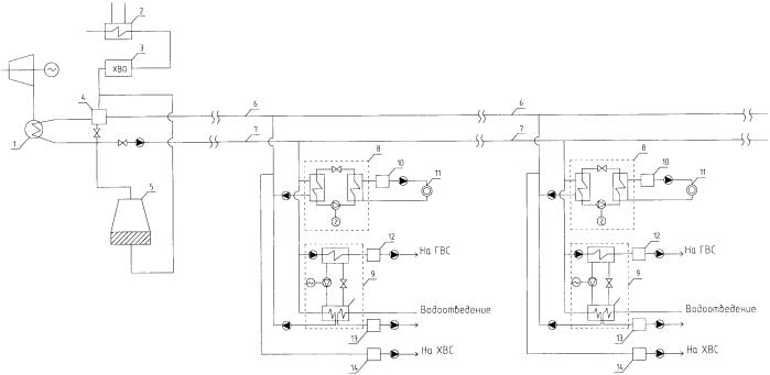Система централизованного теплоснабжения, горячего и холодного водоснабжения