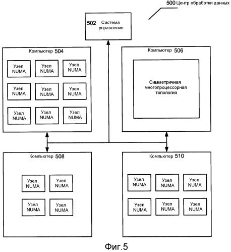 Виртуальная архитектура неоднородного доступа к памяти для виртуальных машин