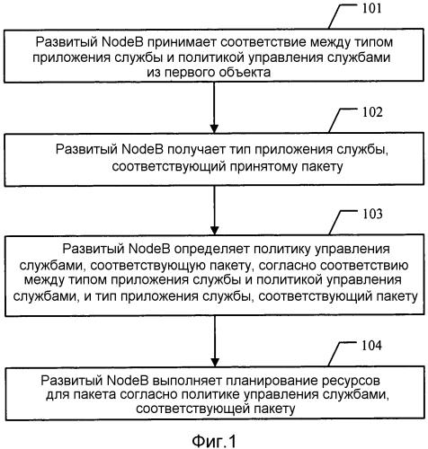 Система и способ управления службами, развитый nodeb и шлюз сети пакетной передачи данных
