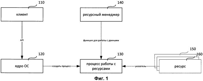 Система и способ для изоляции ресурсов посредством использования ресурсных менеджеров