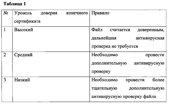 Система и способ пополнения базы данных доверенных сертификатов, использующейся при антивирусной проверке