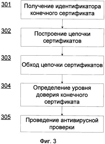Система и способ антивирусной проверки в зависимости от уровня доверия сертификата