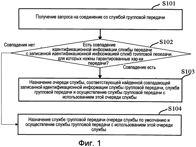 Способ и устройство для осуществления службы групповой передачи