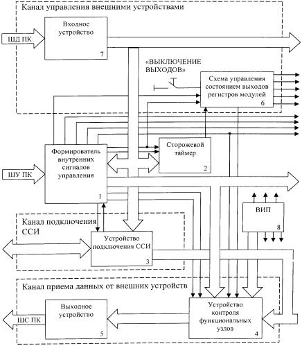Устройство управления сменными модулями