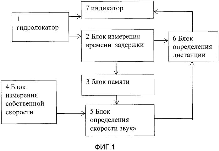 Способ измерения дистанции гидролокатором
