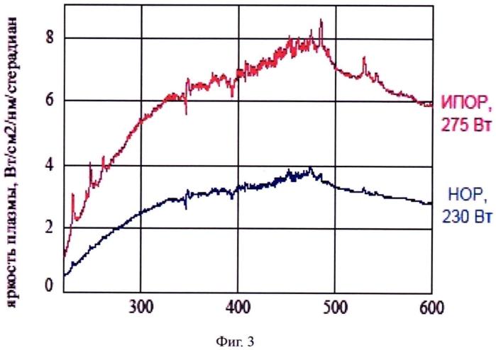Способ генерации широкополосного оптического излучения с высокой яркостью