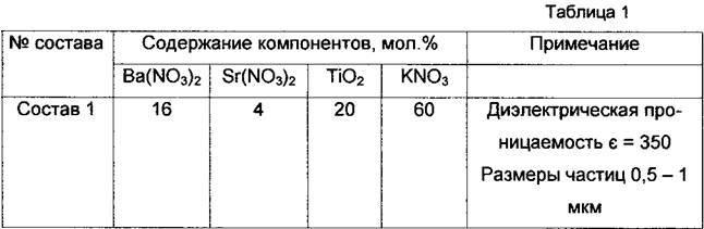 Состав композиции для получения сегнетоэлектрического материала титаната бария-стронция