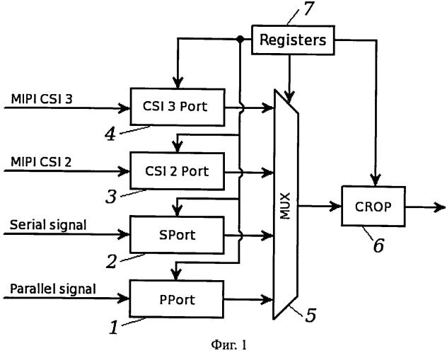 Устройство и способ приведения к единому формату различных цифровых видеосигналов