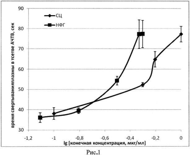 Антитромботическое средство из целлюлозы пихты сибирской
