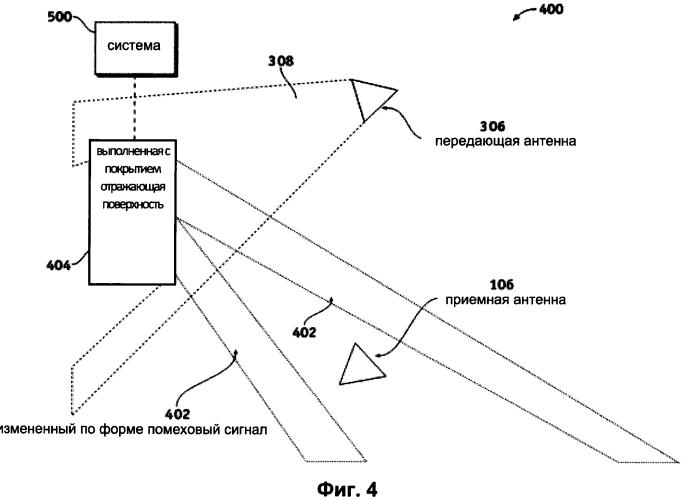 Конформная активная отражательная решетка для уменьшения многолучевой интерференции и помех, обусловленных размещением электронного оборудования на одном и том же объекте