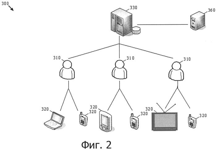 Система управления, хранения и предоставления пользователям совместно используемого цифрового содержания в группе, определенной взаимосвязями пользователей в многоплатформенной среде