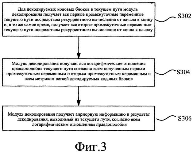 Способ и устройство для декодирования турбокода