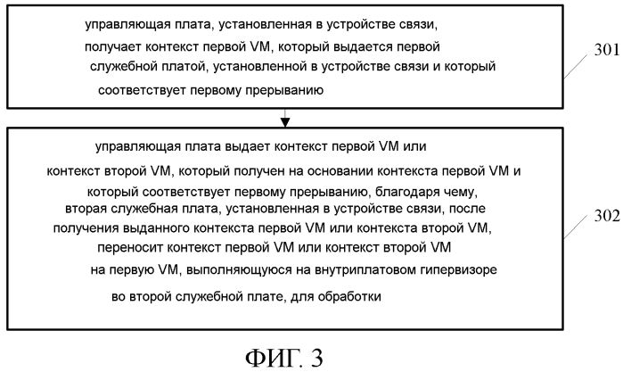 Способ управления виртуализацией и соответствующие устройства для управления аппаратными ресурсами устройства связи