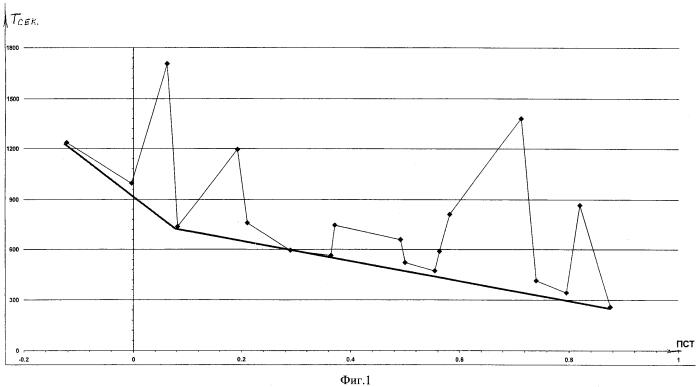 Метод прогнозирования предела устойчивости животных к тяжелой гипоксии после гипоксического прекондиционирования