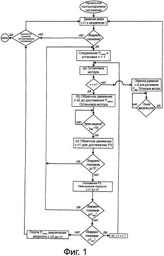Система управления дверью с обнаружением препятствий