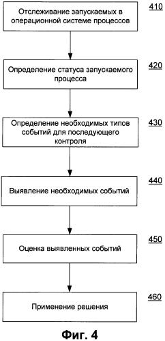 Система и способ для снижения нагрузки на операционную систему при работе антивирусного приложения