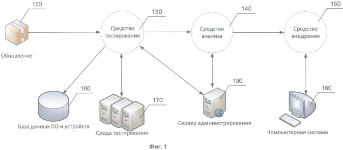 Система и способ проверки целесообразности установки обновлений