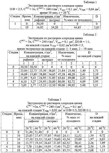 Экстракция ионов цинка (ii) из водных растворов трибутилфосфатом