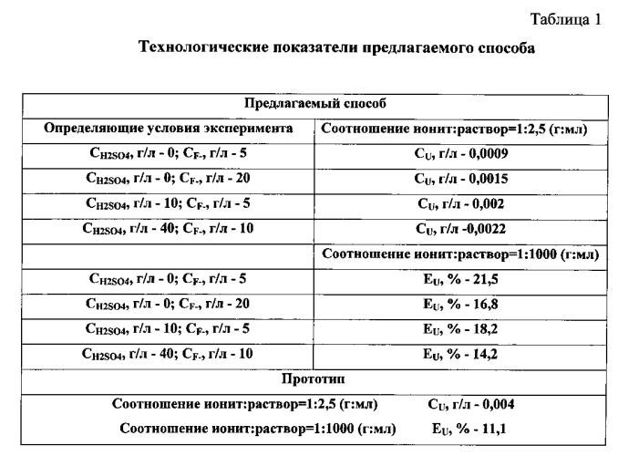 Способ сорбционного извлечения урана из фторсодержащих сред