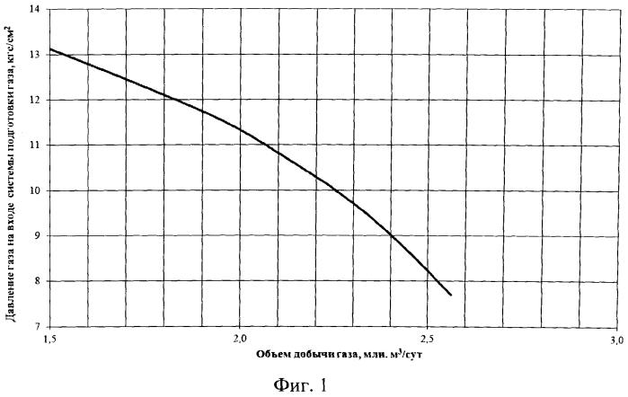 Способ определения параметров максимального технологического режима газового промысла