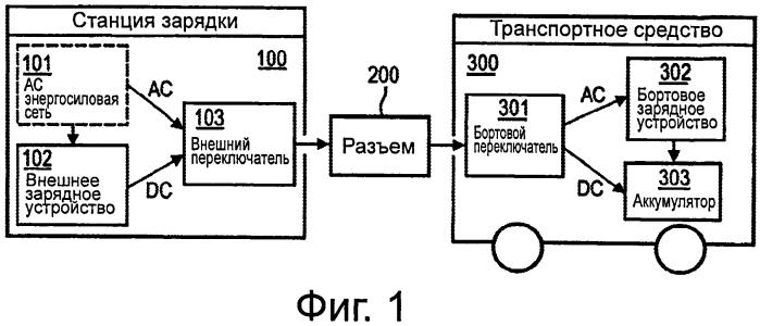 Система, устройства и способ зарядки аккумулятора электротранспортного средства