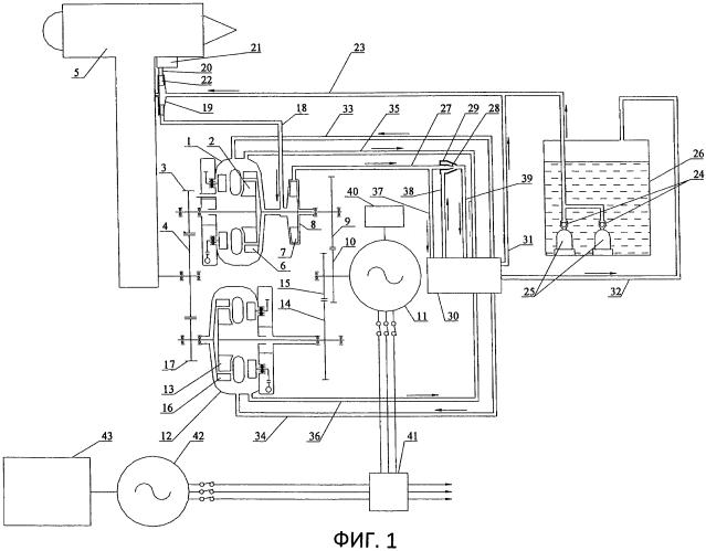 Гидродинамический стартерный привод-генератор