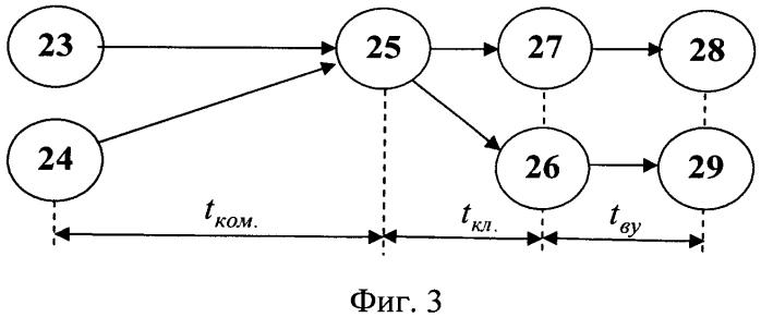 Способ каскадно-конвейерного аналого-цифрового преобразования