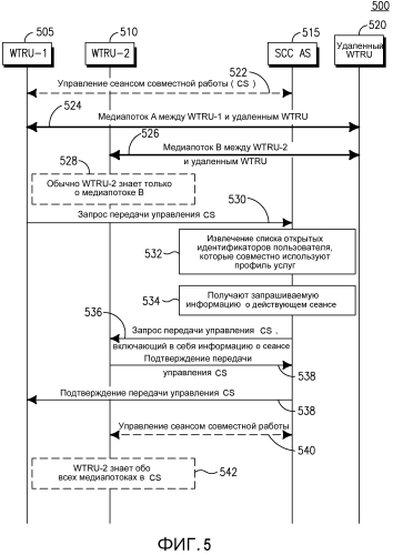 Передача между пользовательскими устройствами (ue)(iut) для сеансов совместной работы, которые включают в себя информацию о медиасеансе