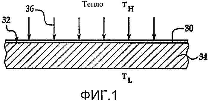 Термобарьерное нанопокрытие и способ его производства