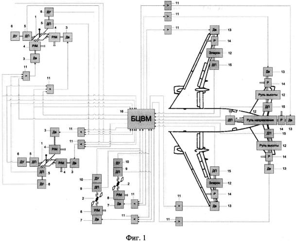Система управления жизненно важными рулевыми поверхностями самолета