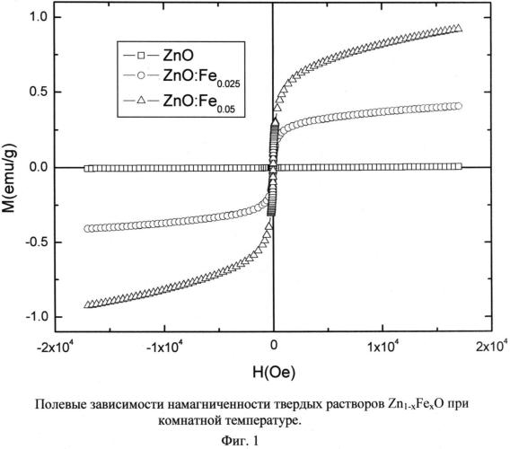 Способ получения нанодисперсного ферромагнитного материала