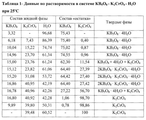 Ингибитор коррозии для грунтовок по металлу